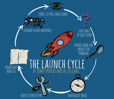 Launch Cycle Picture